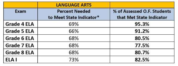 Language Art Scores